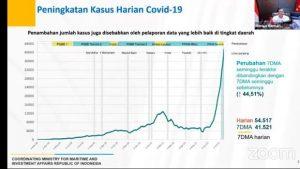 Grafik kasus Covid